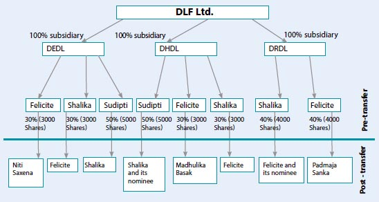 dlf-group-chart-nov2014