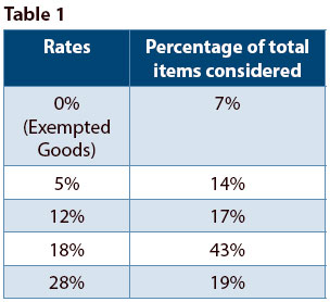 gst-stats-table-1