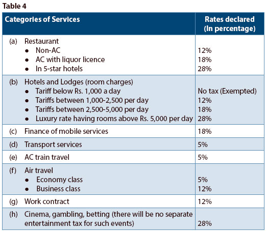 gst-stats-table-4