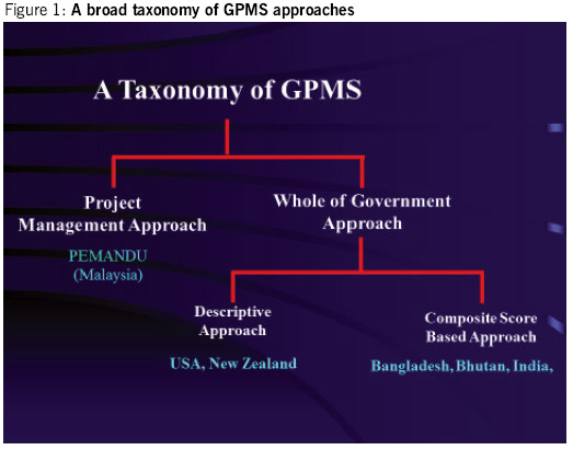a-broad-taxonomy-of-gpm-approaches