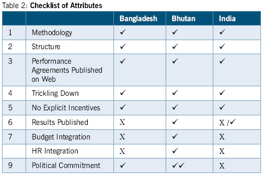 checklist-of-attributes