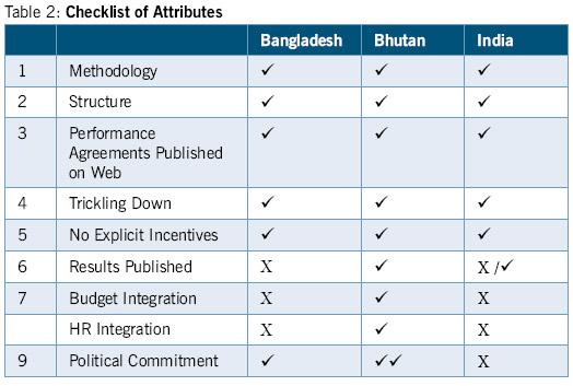 checklist-of-attributes