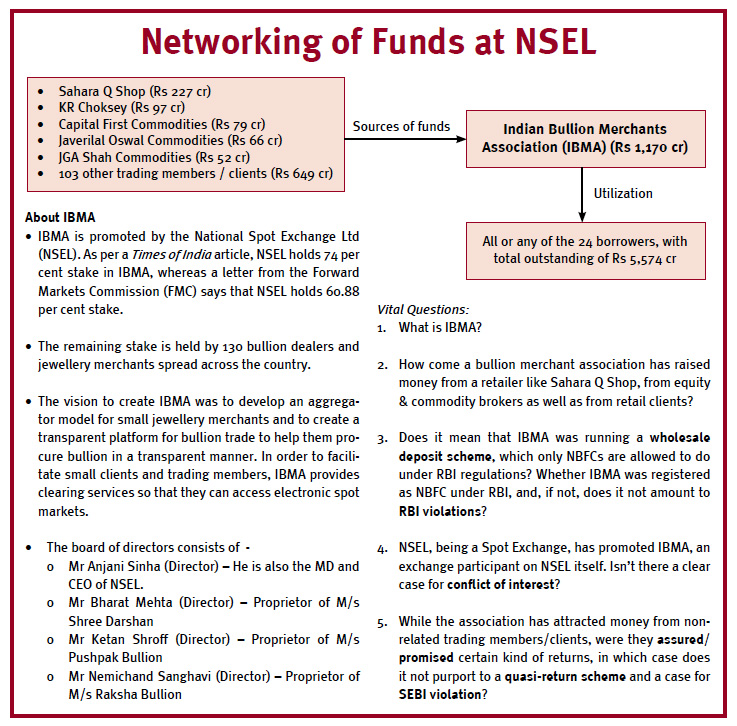 networking-of-funds-at-nsel