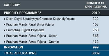 Priority-Programmes