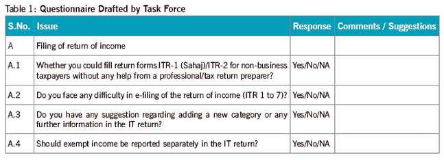 Table-1-Questionnaire-Drafted-by-Task-Force