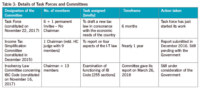 Table-3-Details-of-Task-Forces-and-Committees