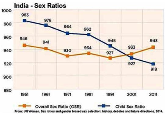 India-sex-ratios
