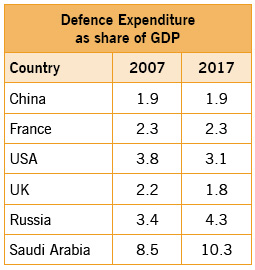 defencce-expenditure-as-sha