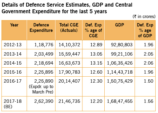 defence-services-estimates