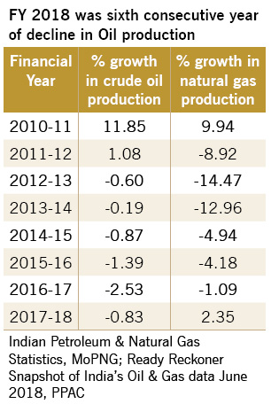fy-2018-decline-in-oil-prod