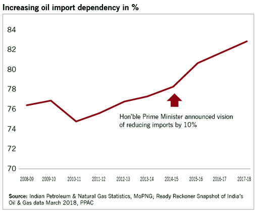 increading-oil-import-depen