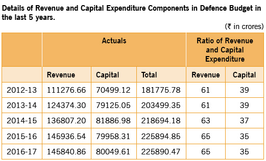 revenue-and-capital-expendi