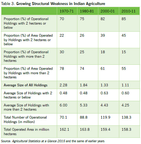 Growing Structural Weakness in Indian Agriculture