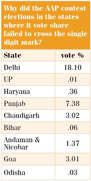 AAP-contest-election-table