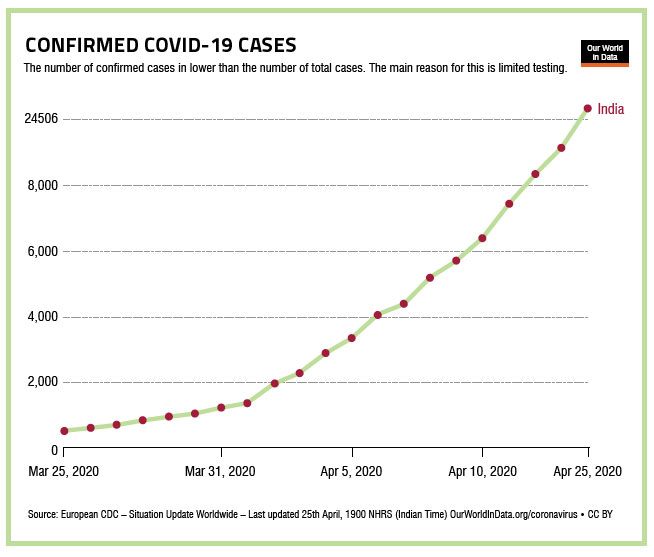 confirmed-cases-of-covid19