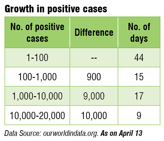 growth-in-positive-cases